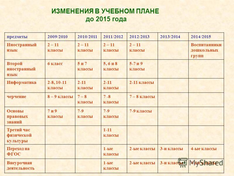 ИЗМЕНЕНИЯ В УЧЕБНОМ ПЛАНЕ до 2015 года предметы2009/20102010/20112011/20122012/20132013/20142014/2015 Иностранный язык 2 – 11 классы Воспитанники дошкольных групп Второй иностранный язык 6 класс5 и 7 классы 5, 6 и 8 классы 5-7 и 9 классы Информатика2