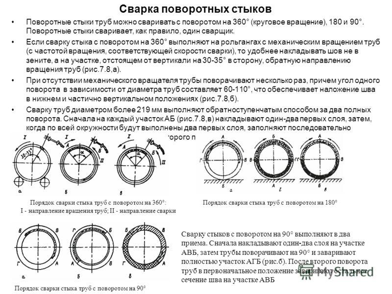 Сварка поворотных стыков Поворотные стыки труб можно сваривать с поворотом на 360° (круговое вращение), 180 и 90°. Поворотные стыки сваривает, как правило, один сварщик. Если сварку стыка с поворотом на 360° выполняют на рольгангах с механическим вра