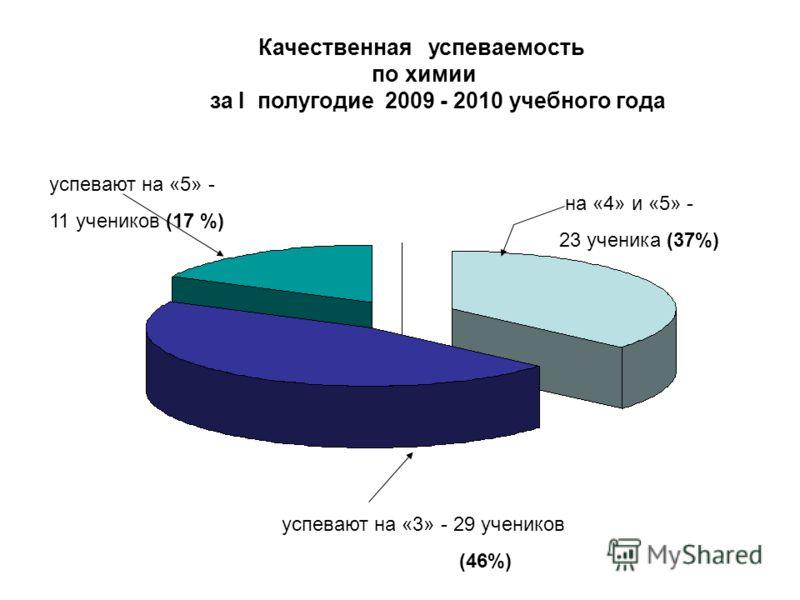 Качественная успеваемость по химии за I полугодие 2009 - 2010 учебного года успевают на «3» - 29 учеников (46%) успевают на «5» - 11 учеников (17 %) на «4» и «5» - 23 ученика (37%)
