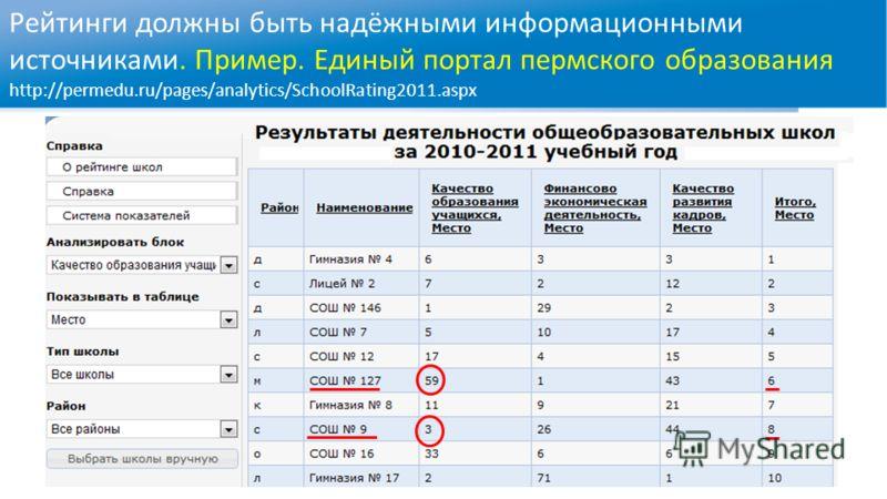 Рейтинги должны быть надёжными информационными источниками. Пример. Единый портал пермского образования http://permedu.ru/pages/analytics/SchoolRating2011.aspx