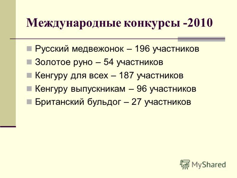 Международные конкурсы -2010 Русский медвежонок – 196 участников Золотое руно – 54 участников Кенгуру для всех – 187 участников Кенгуру выпускникам – 96 участников Британский бульдог – 27 участников
