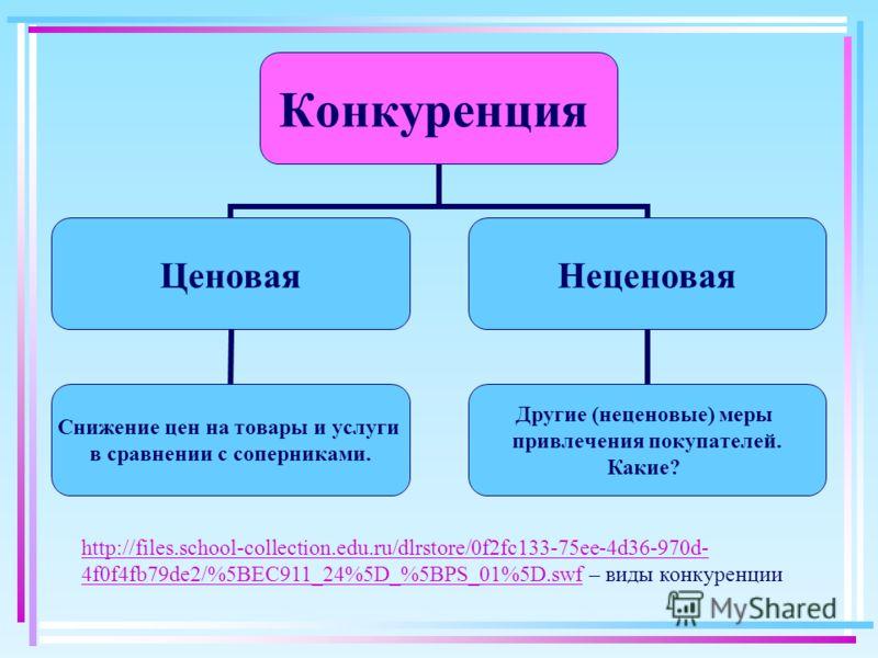Конкуренция Ценовая Снижение цен на товары и услуги в сравнении с соперниками. Неценовая Другие (неценовые) меры привлечения покупателей. Какие? http://files.school-collection.edu.ru/dlrstore/0f2fc133-75ee-4d36-970d- 4f0f4fb79de2/%5BEC911_24%5D_%5BPS