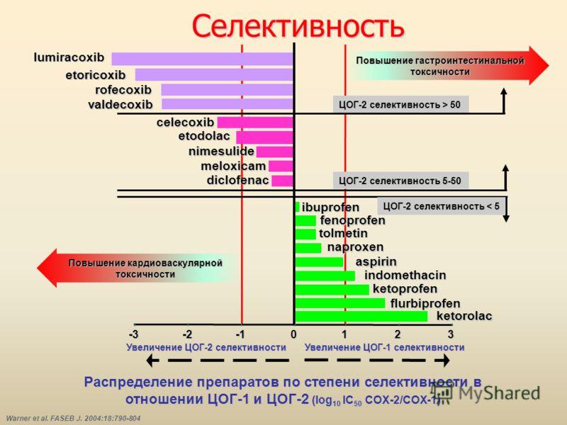Cелективность -3-2012 3 ketorolac Warner et al. FASEB J. 2004:18:790-804 flurbiprofen ibuprofen tolmetin naproxen aspirin indomethacin ketoprofen fenoprofen etoricoxib rofecoxib valdecoxib celecoxib nimesulide diclofenac etodolac meloxicam ЦОГ-2 селе