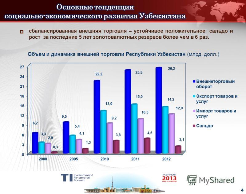 - 4 - сбалансированная внешняя торговля – устойчивое положительное сальдо и рост за последние 5 лет золотовалютных резервов более чем в 6 раз. Объем и динамика внешней торговли Республики Узбекистан (млрд. долл.) 4
