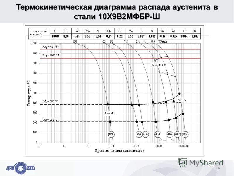 Термокинетическая диаграмма распада аустенита в стали 10Х9В2МФБР-Ш 14