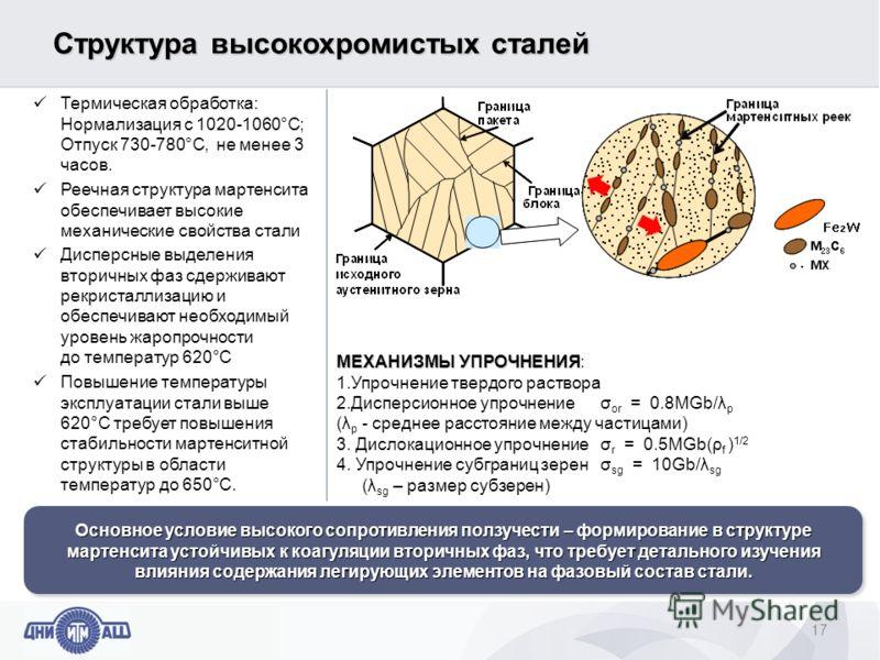 Структура высокохромистых сталей 17 МЕХАНИЗМЫ УПРОЧНЕНИЯ МЕХАНИЗМЫ УПРОЧНЕНИЯ: 1.Упрочнение твердого раствора 2.Дисперсионное упрочнение σ or = 0.8MGb/λ p (λ p - среднее расстояние между частицами) 3. Дислокационное упрочнениеσ r = 0.5MGb(ρ f ) 1/2 4