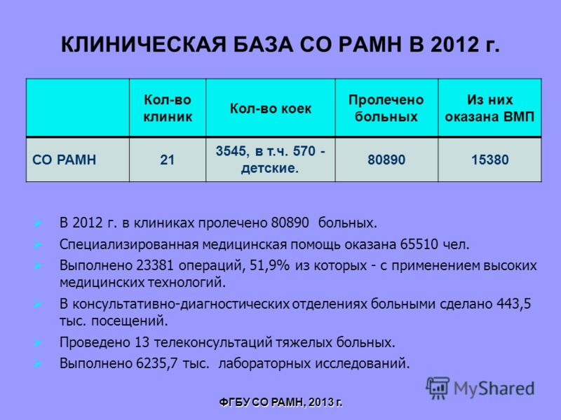 Кол-во клиник Кол-во коек Пролечено больных Из них оказана ВМП СО РАМН21 3545, в т.ч. 570 - детские. 8089015380 КЛИНИЧЕСКАЯ БАЗА СО РАМН В 2012 г. ФГБУ СО РАМН, 2013 г. В 2012 г. в клиниках пролечено 80890 больных. Специализированная медицинская помо