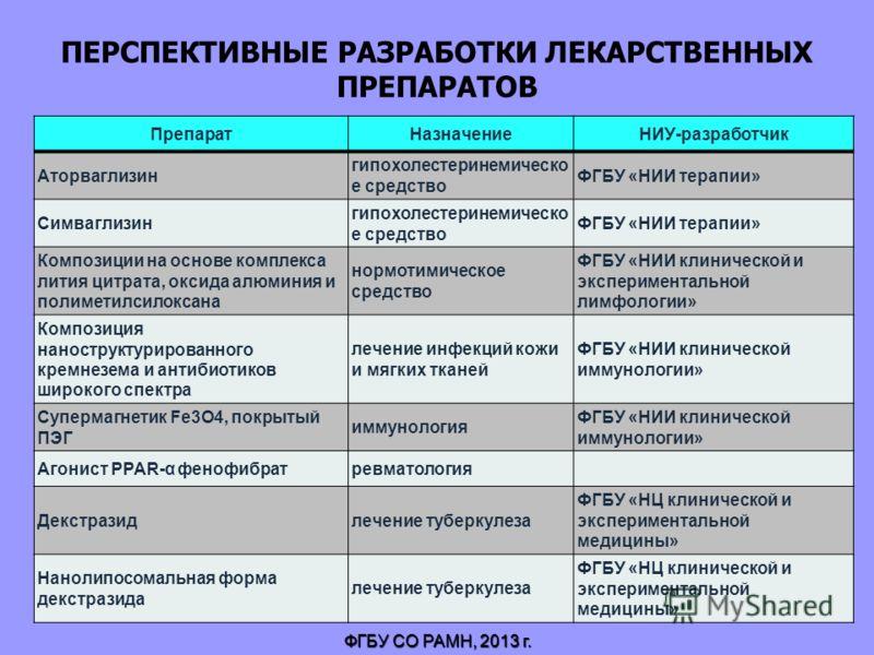 ПЕРСПЕКТИВНЫЕ РАЗРАБОТКИ ЛЕКАРСТВЕННЫХ ПРЕПАРАТОВ ФГБУ СО РАМН, 2013 г. ПрепаратНазначениеНИУ-разработчик Аторваглизин гипохолестеринемическо е средство ФГБУ «НИИ терапии» Симваглизин гипохолестеринемическо е средство ФГБУ «НИИ терапии» Композиции на