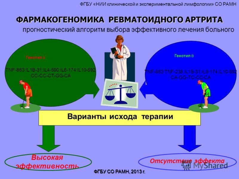 ФАРМАКОГЕНОМИКА РЕВМАТОИДНОГО АРТРИТА ФАРМАКОГЕНОМИКА РЕВМАТОИДНОГО АРТРИТА прогностический алгоритм выбора эффективного лечения больного TNF-863:TNF-238:IL1B-31:IL6-174:IL10-592 CA-GG-TC-CC-CA TNF-863:IL1B-31:IL4-590:IL6-174:IL10-592 CC-CC-CT-GG-CA