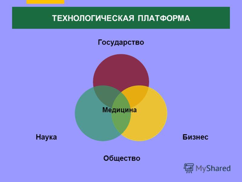 ТЕХНОЛОГИЧЕСКАЯ ПЛАТФОРМА Медицина Общество