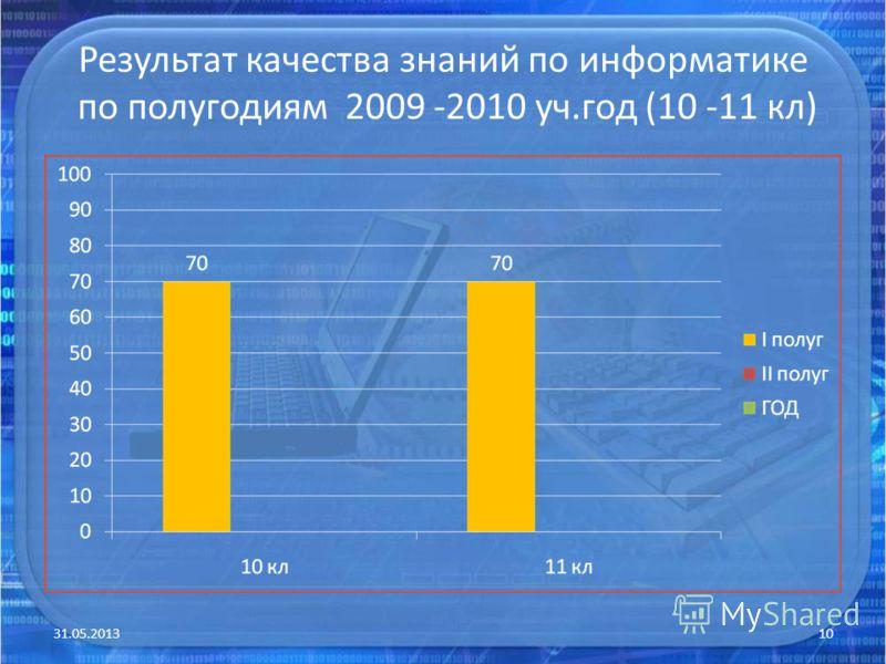 Результат качества знаний по информатике по полугодиям 2009 -2010 уч.год (10 -11 кл) 31.05.201310