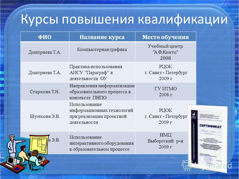 ФИОНазвание курсаМесто обучения Дмитриева Т.А. Компьютерная графика Учебный центр