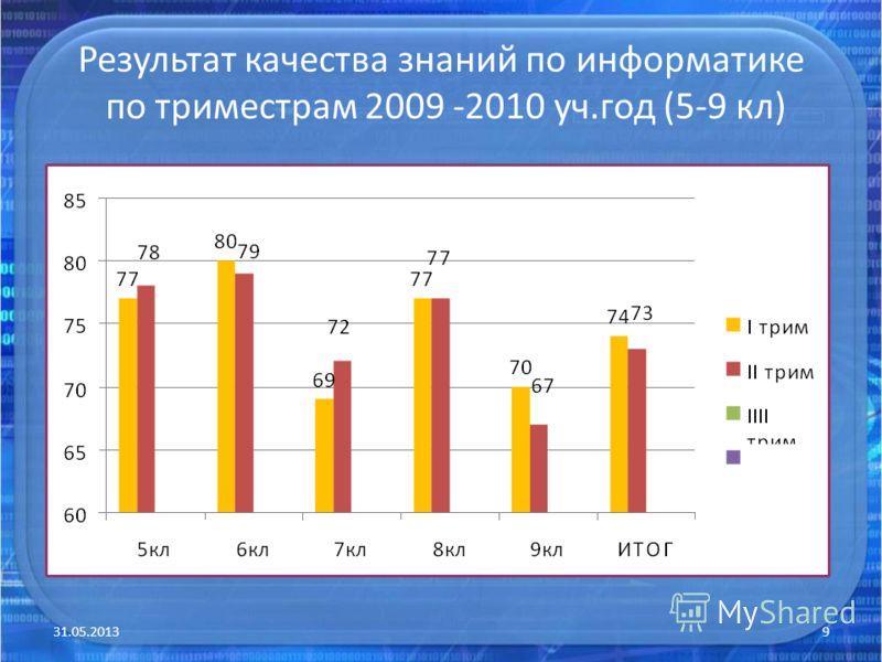 Результат качества знаний по информатике по триместрам 2009 -2010 уч.год (5-9 кл) 31.05.20139