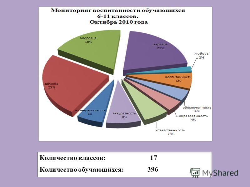 Количество классов: 17 Количество обучающихся: 396