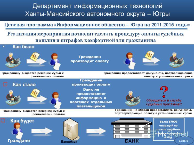 Департамент информационных технологий Ханты-Мансийского автономного округа – Югры Как было Как стало Гражданину выдается решение судьи с реквизитами оплаты Гражданин производит оплату Гражданин предоставляет документы, подтверждающие оплату в установ