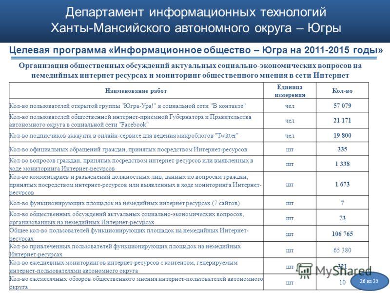 Департамент информационных технологий Ханты-Мансийского автономного округа – Югры Наименование работ Единица измерения Кол-во Кол-во пользователей открытой группы