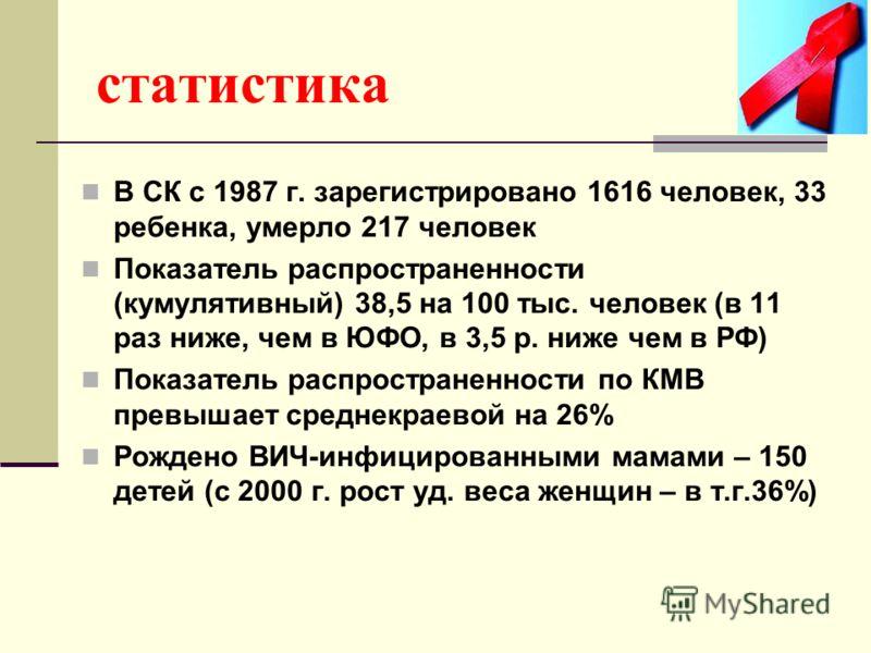 статистика В СК с 1987 г. зарегистрировано 1616 человек, 33 ребенка, умерло 217 человек Показатель распространенности (кумулятивный) 38,5 на 100 тыс. человек (в 11 раз ниже, чем в ЮФО, в 3,5 р. ниже чем в РФ) Показатель распространенности по КМВ прев