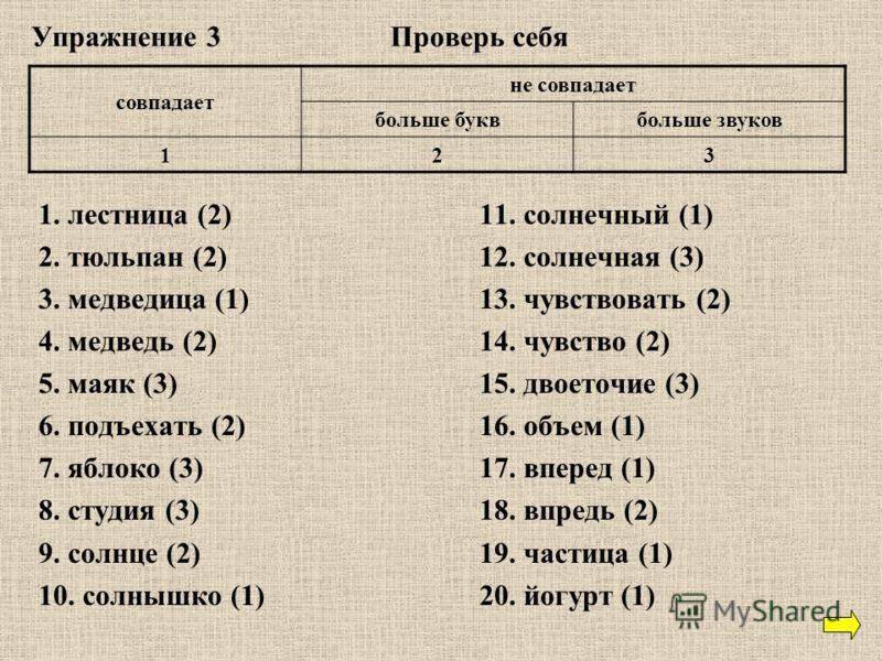 Упражнение 3 Проверь себя 1. лестница (2)11. солнечный (1) 2. тюльпан (2)12. солнечная (3) 3. медведица(1)13. чувствовать (2) 4. медведь (2)14. чувство (2) 5. маяк (3)15. двоеточие (3) 6. подъехать (2)16. объем (1) 7. яблоко (3)17. вперед (1) 8. студ