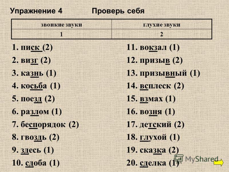 Упражнение 4 Проверь себя 1. писк (2)11. вокзал (1) 2. визг (2)12. призыв (2) 3. казнь (1)13. призывный (1) 4. косьба (1)14. всплеск (2) 5. поезд (2)15. взмах (1) 6. разлом (1)16. возня (1) 7. беспорядок (2)17. детский (2) 8. гвоздь (2)18. глухой (1)