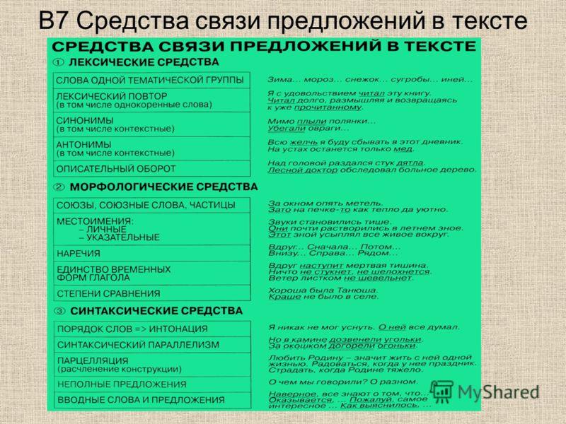 В7 Средства связи предложений в тексте