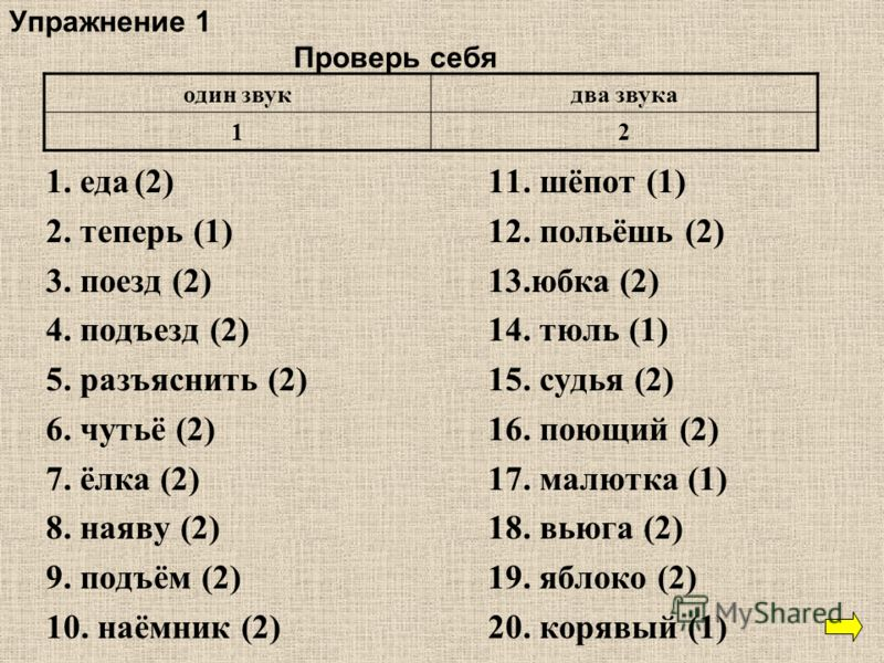 Упражнение 1 Проверь себя 1. еда(2)11. шёпот (1) 2. теперь (1)12. польёшь (2) 3. поезд (2)13.юбка (2) 4. подъезд (2)14. тюль (1) 5. разъяснить (2)15. судья (2) 6. чутьё (2)16. поющий (2) 7. ёлка (2)17. малютка (1) 8. наяву (2)18. вьюга (2) 9. подъём