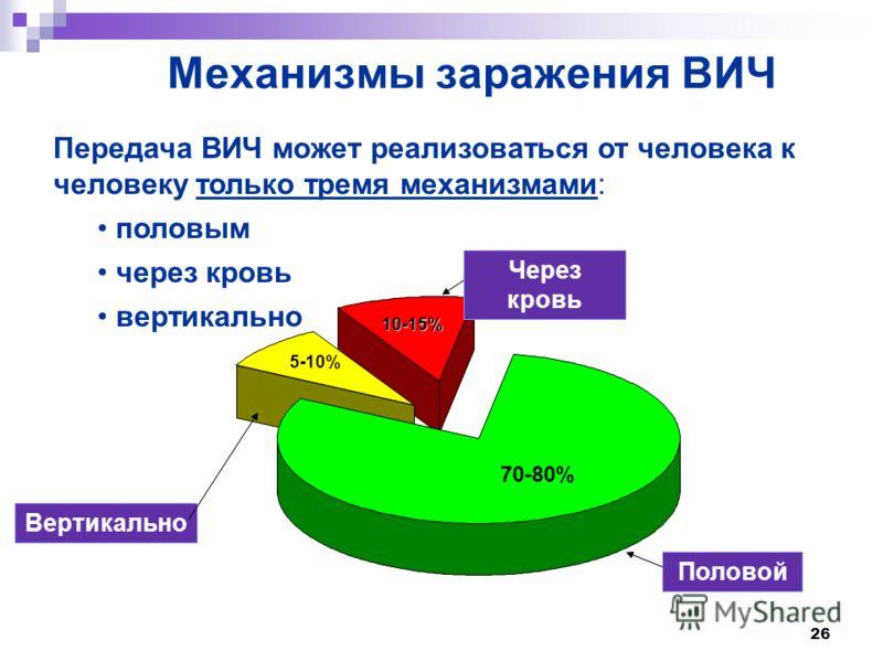 26 Механизмы заражения ВИЧ Передача ВИЧ может реализоваться от человека к человеку только тремя механизмами: половым через кровь вертикально 10-15% Через кровь 5-10% 70-80% Половой Вертикально