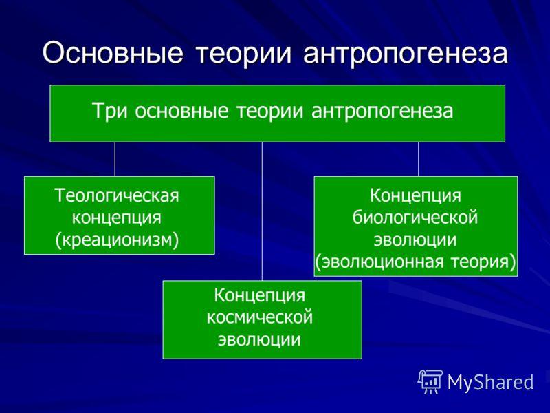 Основные теории антропогенеза Три основные теории антропогенеза Теологическая концепция (креационизм) Концепция биологической эволюции (эволюционная теория) Концепция космической эволюции