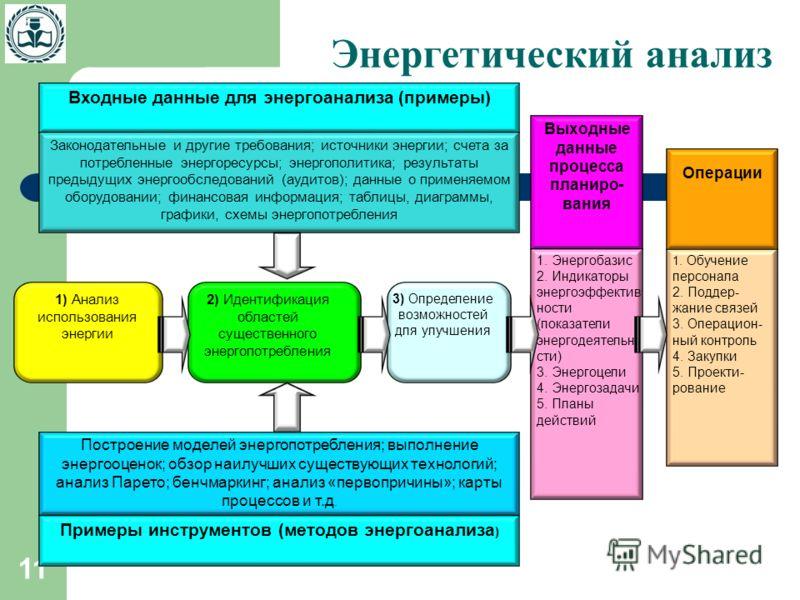 11 Энергетический анализ 1) Анализ использования энергии 2) Идентификация областей существенного энергопотребления 3) Определение возможностей для улучшения Выходные данные процесса планиро- вания 1. Энергобазис 2. Индикаторы энергоэффектив ности (по