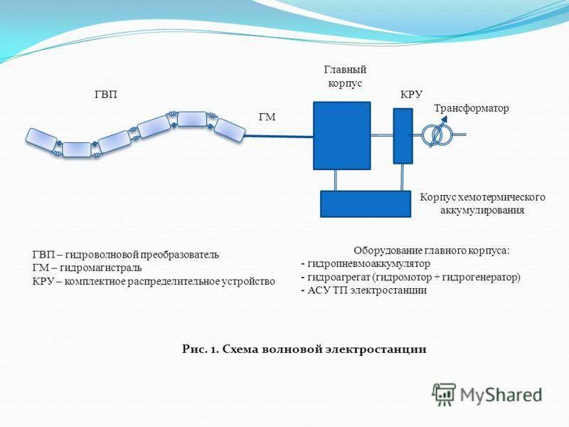 ГВП – гидроволновой преобразователь ГМ – гидромагистраль КРУ – комплектное распределительное устройство Оборудование главного корпуса: - гидропневмоаккумулятор - гидроагрегат (гидромотор + гидрогенератор) - АСУ ТП электростанции Рис. 1. Схема волново