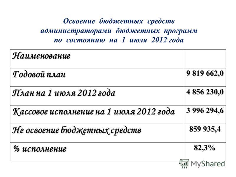 Наименование Годовой план 9 819 662,0 План на 1 июля 2012 года 4 856 230,0 Кассовое исполнение на 1 июля 2012 года 3 996 294,6 Не освоение бюджетных средств 859 935,4 % исполнение 82,3% Освоение бюджетных средств администраторами бюджетных программ п