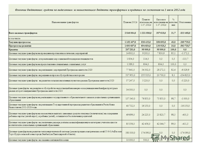 Освоение бюджетных средств по выделенным из вышестоящего бюджета трансфертам и кредитам по состоянию на 1 июля 2012 года Наименование трансфертовПлан на 2012г План по платежам на 1.07.2012г Кассовое исполнение на 1.07.2012г % исполне ния Отклонение В