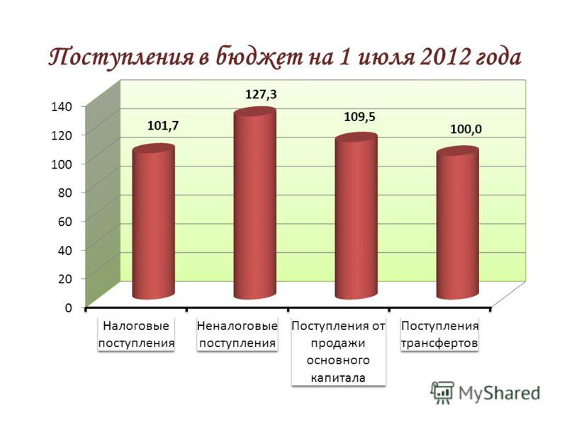 Поступления в бюджет на 1 июля 2012 года
