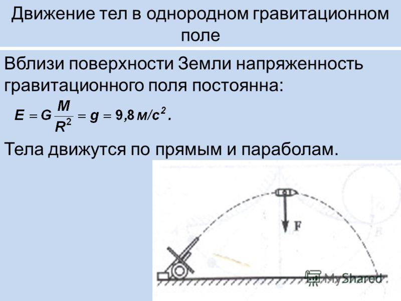 Движение тел в однородном гравитационном поле Вблизи поверхности Земли напряженность гравитационного поля постоянна: Тела движутся по прямым и параболам.