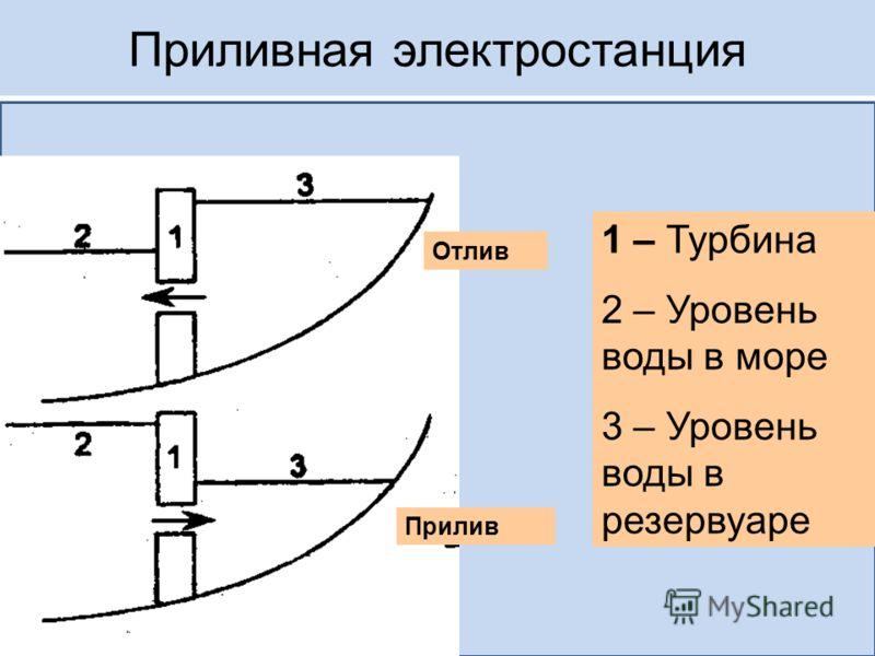 Приливная электростанция Отлив Прилив 1 – Турбина 2 – Уровень воды в море 3 – Уровень воды в резервуаре