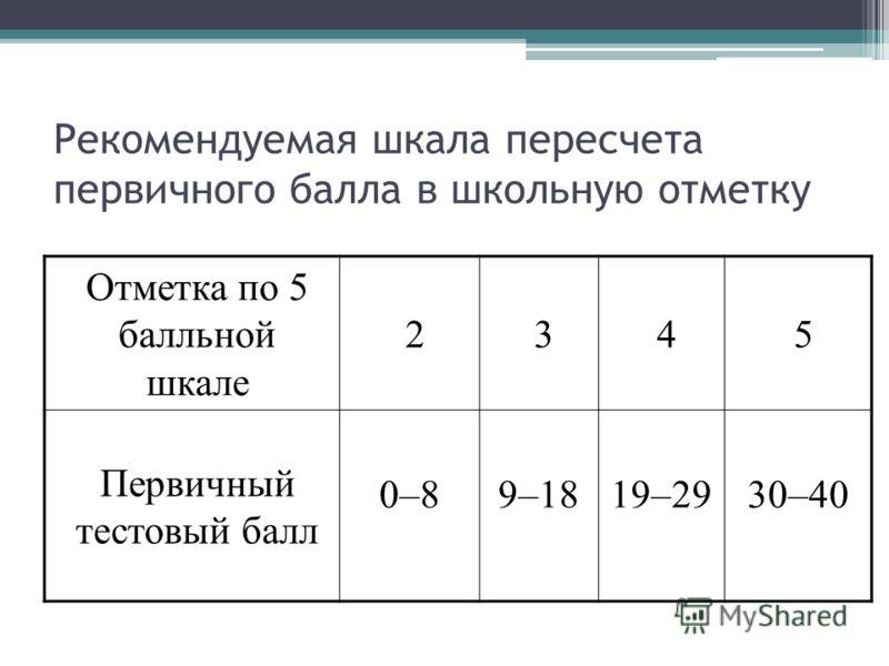 Рекомендуемая шкала пересчета первичного балла в школьную отметку Отметка по 5 балльной шкале 2345 Первичный тестовый балл 0–89–1819–2930–40
