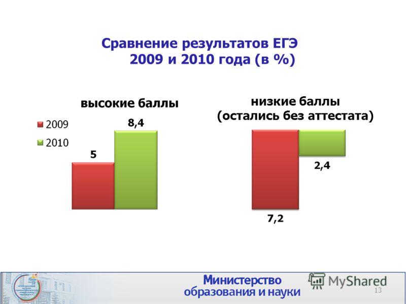 Сравнение результатов ЕГЭ 2009 и 2010 года (в %) 13 низкие баллы (остались без аттестата)