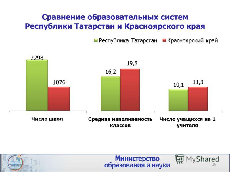 Сравнение образовательных систем Республики Татарстан и Красноярского края 29