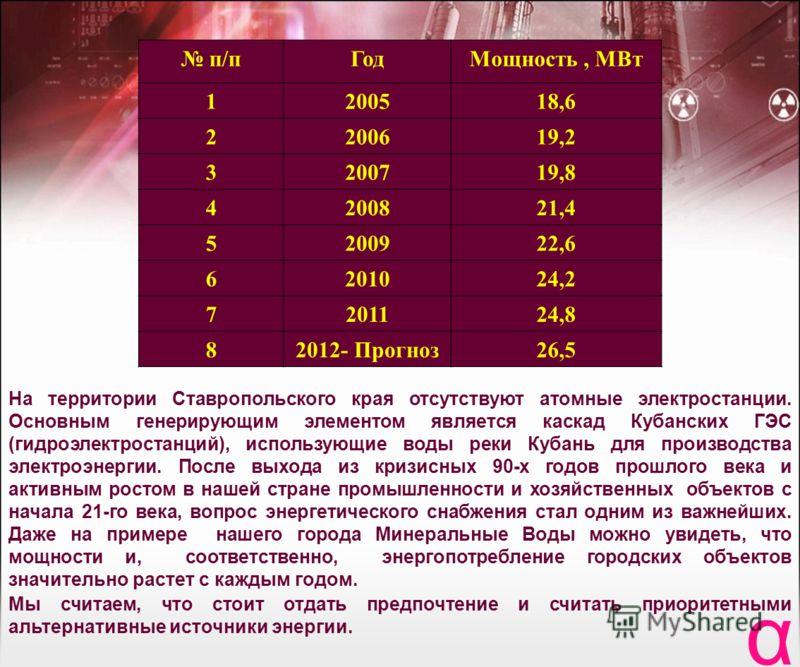 п/пГодМощность, МВт 1200518,6 2200619,2 3200719,8 4200821,4 5200922,6 6201024,2 7201124,8 82012- Прогноз26,5 На территории Ставропольского края отсутствуют атомные электростанции. Основным генерирующим элементом является каскад Кубанских ГЭС (гидроэл