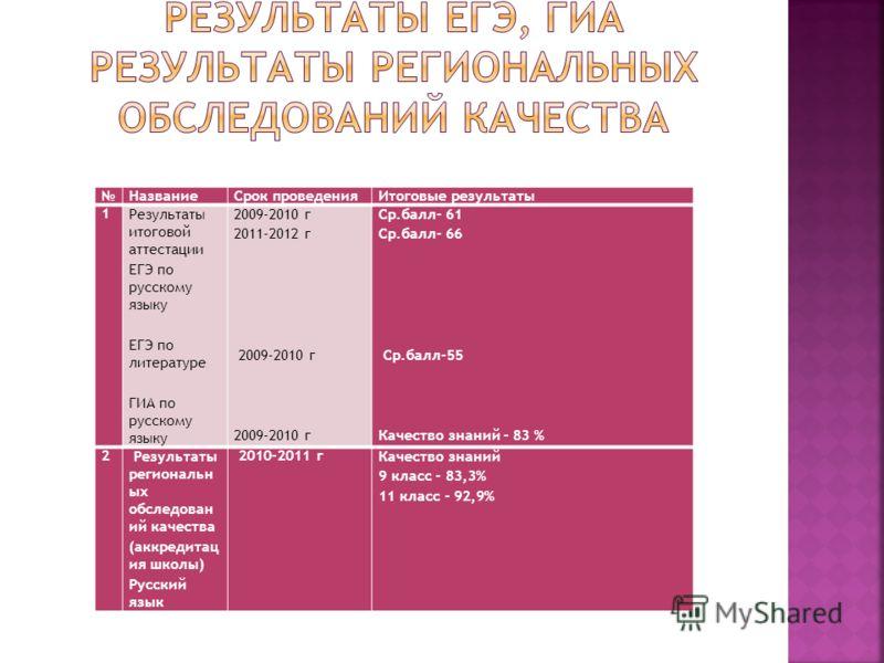 НазваниеСрок проведенияИтоговые результаты 1Результаты итоговой аттестации ЕГЭ по русскому языку ЕГЭ по литературе ГИА по русскому языку 2009-2010 г 2011-2012 г 2009-2010 г 2009-2010 г Ср.балл- 61 Ср.балл- 66 Ср.балл-55 Качество знаний – 83 % 2 Резул