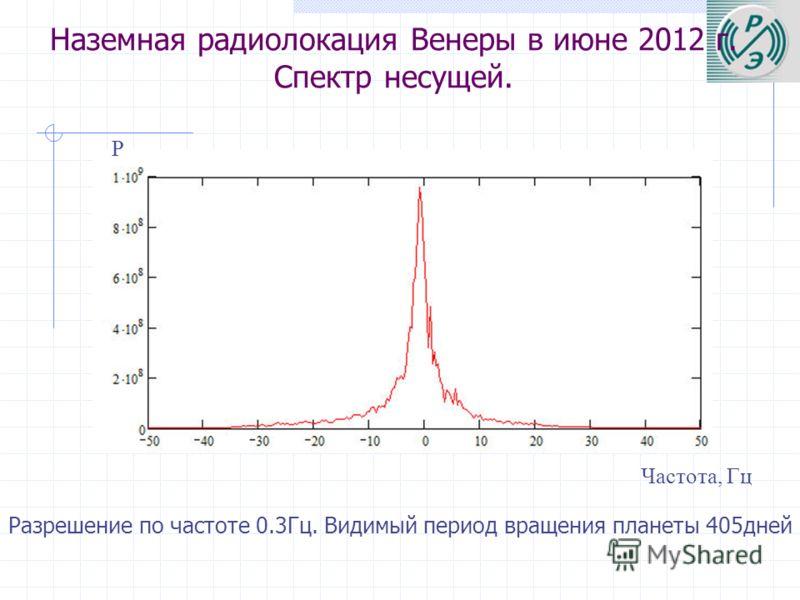 Наземная радиолокация Венеры в июне 2012 г. Спектр несущей. Разрешение по частоте 0.3Гц. Видимый период вращения планеты 405дней Частота, Гц Р