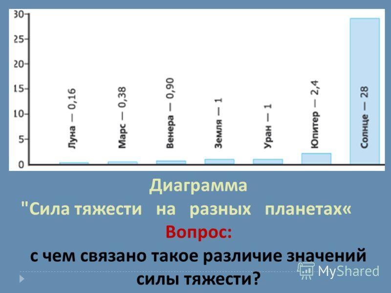 Диаграмма  Сила тяжести на разных планетах « Вопрос : с чем связано такое различие значений силы тяжести ?
