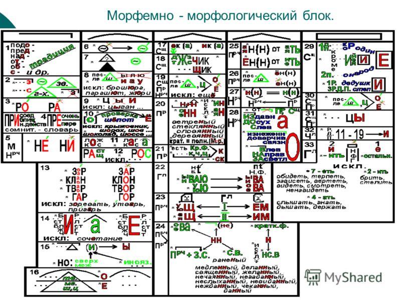 Морфемно - морфологический блок.