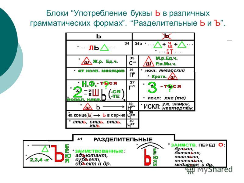 Блоки Употребление буквы Ь в различных грамматических формах. Разделительные Ь и Ъ.