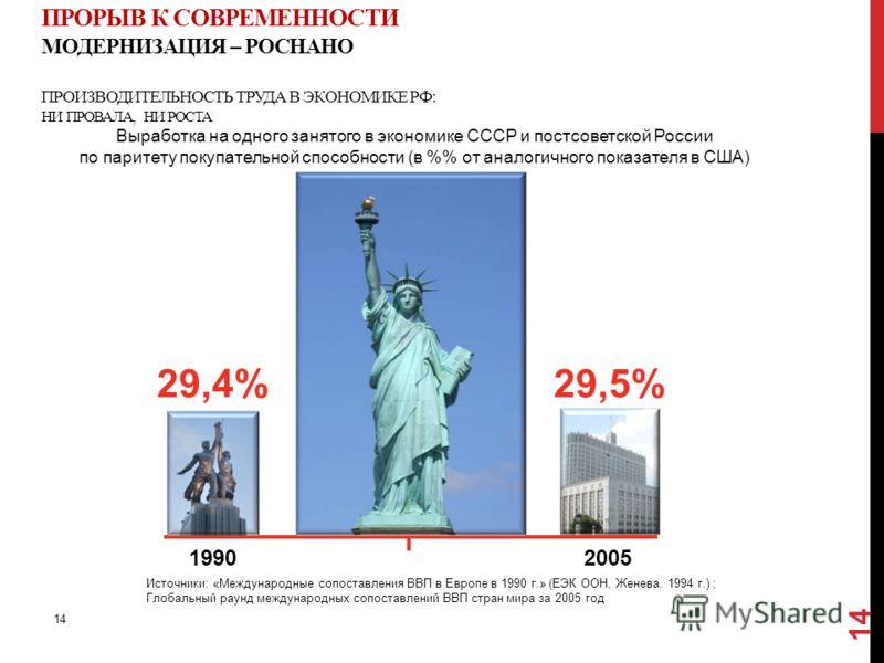 ПРОРЫВ К СОВРЕМЕННОСТИ МОДЕРНИЗАЦИЯ – РОСНАНО ПРОИЗВОДИТЕЛЬНОСТЬ ТРУДА В ЭКОНОМИКЕ РФ: НИ ПРОВАЛА, НИ РОСТА Выработка на одного занятого в экономике СССР и постсоветской России по паритету покупательной способности (в % от аналогичного показателя в С