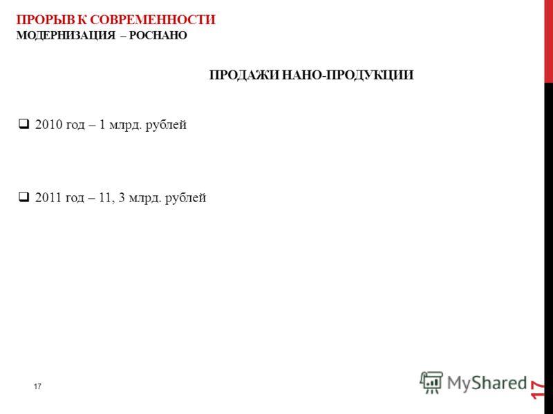 ПРОРЫВ К СОВРЕМЕННОСТИ МОДЕРНИЗАЦИЯ – РОСНАНО ПРОДАЖИ НАНО-ПРОДУКЦИИ 2010 год – 1 млрд. рублей 2011 год – 11, 3 млрд. рублей 17