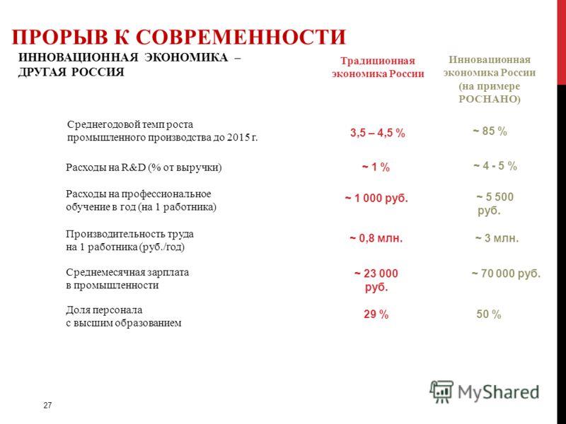 ИННОВАЦИОННАЯ ЭКОНОМИКА – ДРУГАЯ РОССИЯ ПРОРЫВ К СОВРЕМЕННОСТИ Традиционная экономика России Среднегодовой темп роста промышленного производства до 2015 г. Инновационная экономика России (на примере РОСНАНО) 3,5 – 4,5 % ~ 85 % Расходы на R&D (% от вы