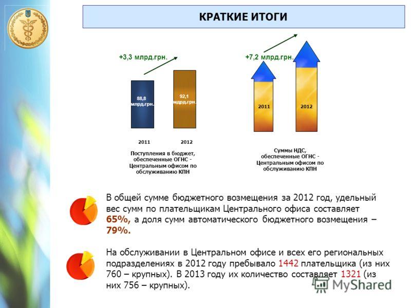 88,8 млрд.грн. 92,1 мдрд.грн. 20112012 +3,3 млрд.грн. 20112012 Суммы НДС, обеспеченные ОГНС - Центральным офисом по обслуживанию КПН +7,2 млрд.грн. Поступления в бюджет, обеспеченные ОГНС - Центральным офисом по обслуживанию КПН КРАТКИЕ ИТОГИ В общей