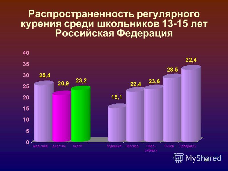 26 Распространенность регулярного курения среди школьников 13-15 лет Российская Федерация 26