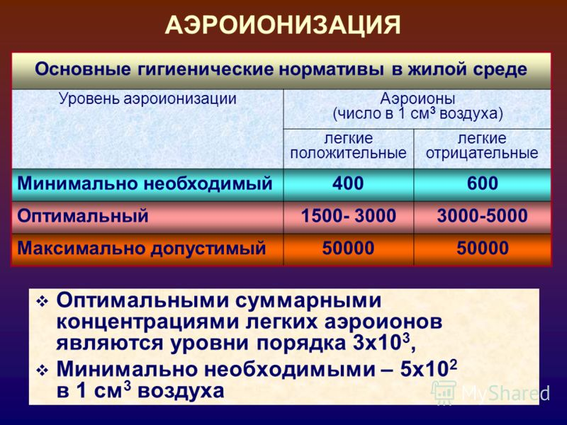 47 АЭРОИОНИЗАЦИЯ Основные гигиенические нормативы в жилой среде Уровень аэроионизацииАэроионы (число в 1 см 3 воздуха) легкие положительные легкие отрицательные Минимально необходимый400600 Оптимальный1500- 30003000-5000 Максимально допустимый50000 О