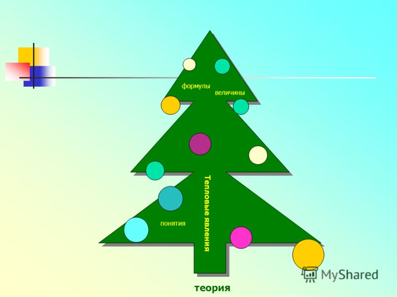 явления методы формулы величины понятия теория Тепловые явления